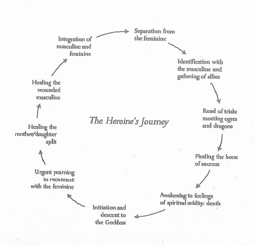 This image has an empty alt attribute; its file name is heroine-journey-1024x990.jpg
